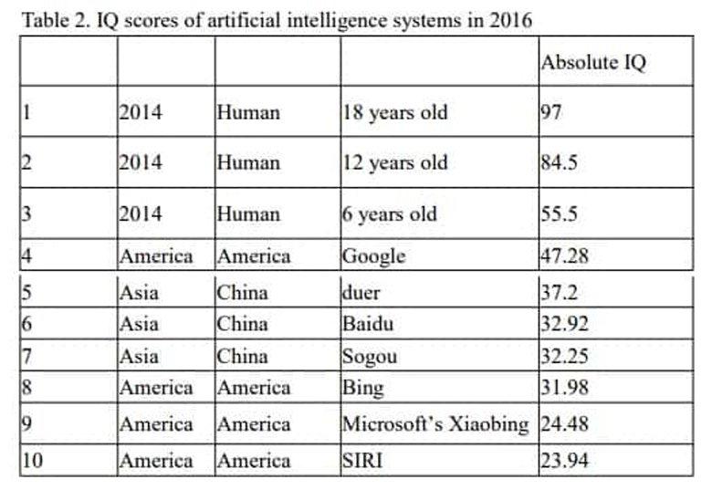 Η τεχνητή νοημοσύνη της Google είναι παρόμοια με εξάχρονου παιδιού