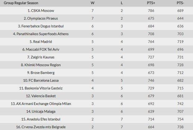 Η κατάταξη, τα αποτελέσματα, ο MVP και το πρόγραμμα της EuroLeague (9αγ.)