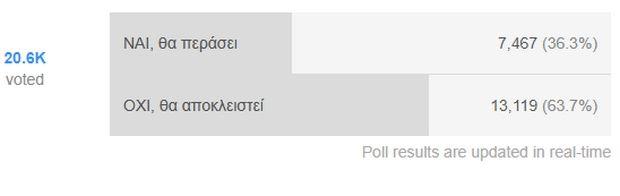 POLL: Μόνο ένας στους τρεις πιστεύει στην πρόκριση της Ελλάδας