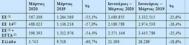 Στο 80,2% η πτώση της αγοράς αυτοκινήτου τον Απρίλιο, στην Ελλάδα